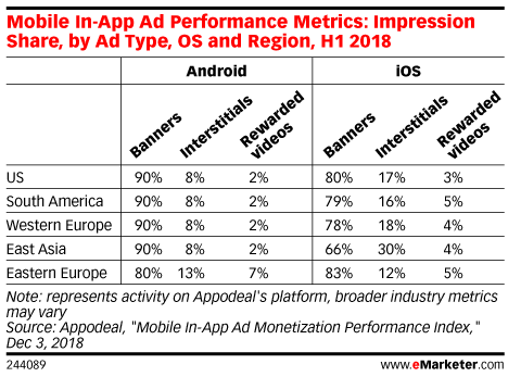 Mobile In-App Ad Performance Metrics: Impression Share, by Ad Type, OS and Region, H1 2018
