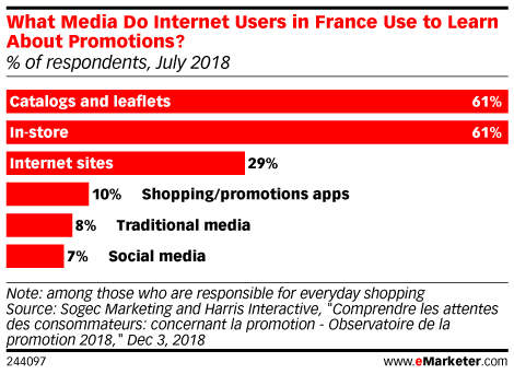 What Media Do Internet Users in France Use to Learn About Promotions? (% of respondents, July 2018)