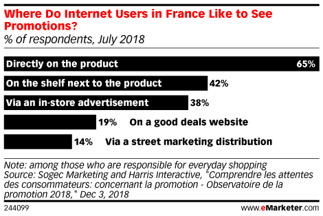 Where Do Internet Users in France Like to See Promotions? (% of respondents, July 2018)