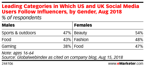 Leading Categories in Which US and UK Social Media Users Follow Influencers, by Gender, Aug 2018 (% of respondents)