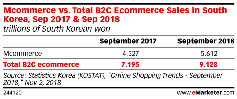 Mcommerce vs. Total B2C Ecommerce Sales in South Korea, Sep 2017 & Sep 2018 (trillions of South Korean won)