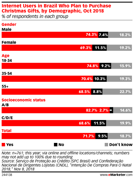 Internet Users in Brazil Who Plan to Purchase Christmas Gifts, by Demographic, Oct 2018 (% of respondents in each group)