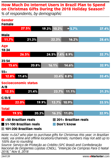 How Much Do Internet Users in Brazil Plan to Spend on Christmas Gifts During the 2018 Holiday Season? (% of respondents, by demographic)