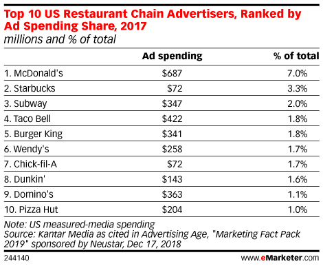 Top 10 US Restaurant Chain Advertisers, Ranked by Ad Spending Share, 2017 (millions and % of total)