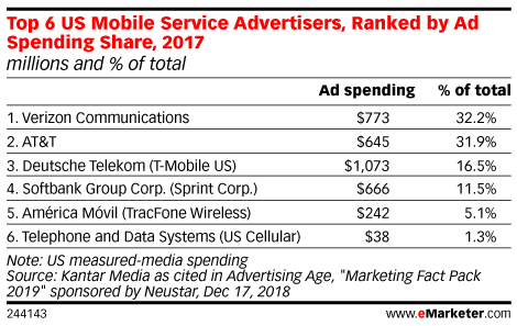 Ad Spending of the Top 6 US Mobile Service Providers, 2017