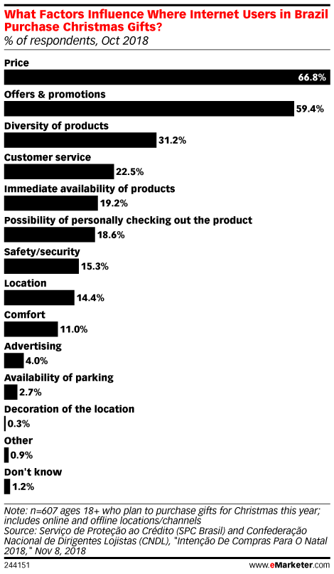 What Factors Influence Where Internet Users in Brazil Purchase Christmas Gifts? (% of respondents, Oct 2018)