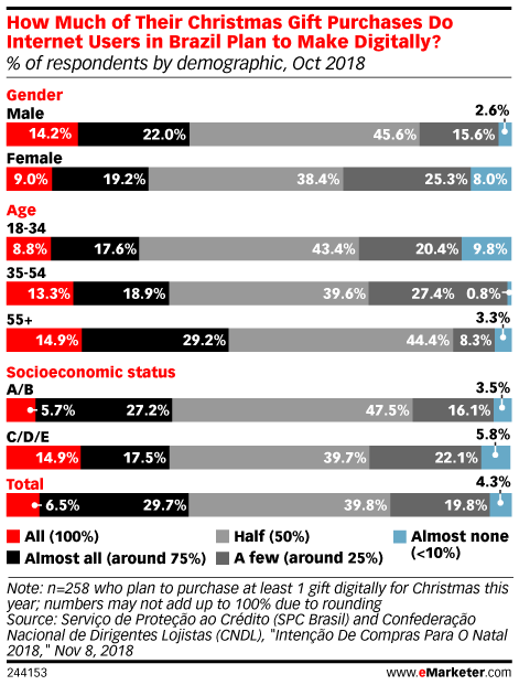 How Much of Their Christmas Gift Purchases Do Internet Users in Brazil Plan to Make Digitally? (% of respondents by demographic, Oct 2018)