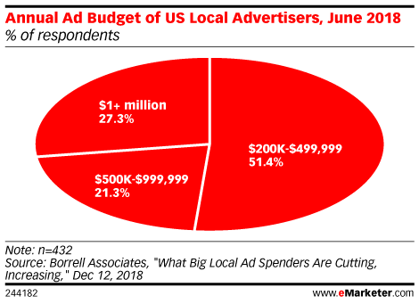 Annual Ad Budget of US Local Advertisers, June 2018 (% of respondents)