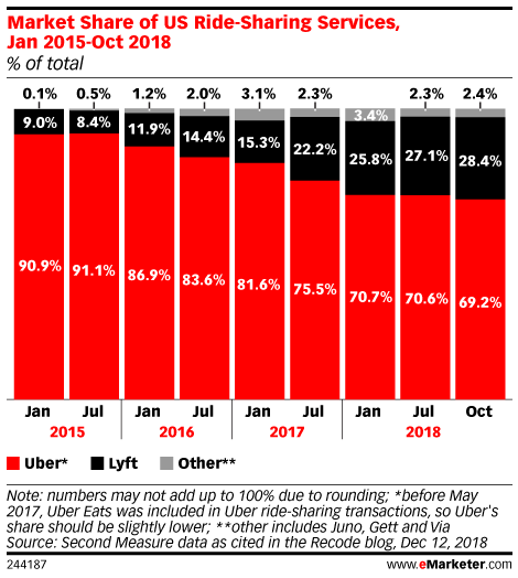 Market Share of US Ride-Sharing Services, Jan 2015-Oct 2018 (% of total)