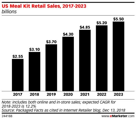 US Meal Kit Retail Sales, 2017-2023 (billions)