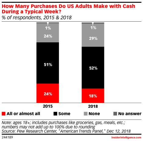 How Many Purchases Do US Adults Make with Cash During a Typical Week? (% of respondents, 2015 & 2018)