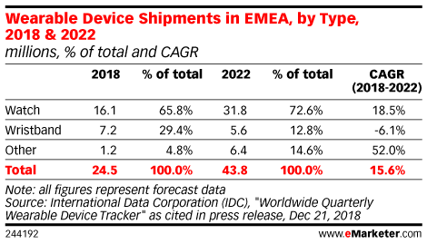 Wearable Device Shipments in EMEA, by Type, 2018 & 2022 (millions, % of total and CAGR)