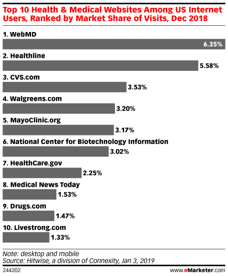 Top 10 Health & Medical Websites Among US Internet Users, Ranked by Market Share of Visits, Dec 2018