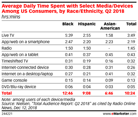 Average Daily Time Spent with Select Media/Devices Among US Consumers, by Race/Ethnicity, Q2 2018 (hrs:mins)
