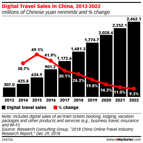 Digital Travel Sales in China, 2013-2022 (millions of Chinese yuan renminbi and % change)