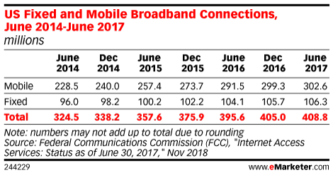 US Fixed and Mobile Broadband Connections, June 2014-June 2017 (millions)