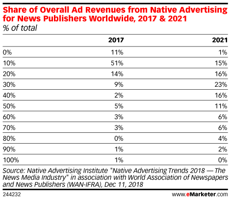Share of Overall Ad Revenues from Native Advertising for News Publishers Worldwide, 2017 & 2021 (% of total)