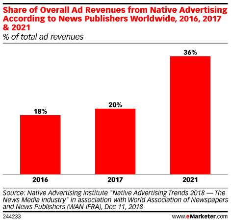 Share of Overall Ad Revenues from Native Advertising According to News Publishers Worldwide, 2016, 2017 & 2021 (% of total ad revenues)