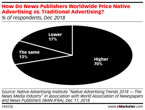 How Do News Publishers Worldwide Price Native Advertising vs. Traditional Advertising? (% of respondents, Dec 2018)
