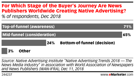 For Which Stage of the Buyer's Journey Are News Publishers Worldwide Creating Native Advertising? (% of respondents, Dec 2018)