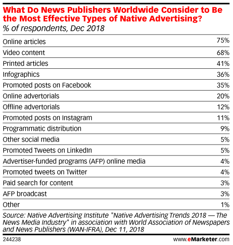 What Do News Publishers Worldwide Consider to Be the Most Effective Types of Native Advertising? (% of respondents, Dec 2018)