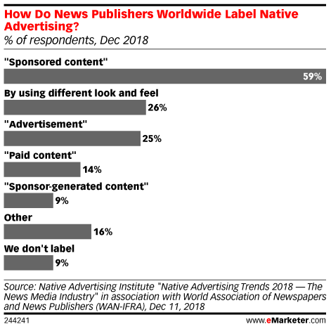 How Do News Publishers Worldwide Label Native Advertising? (% of respondents, Dec 2018)