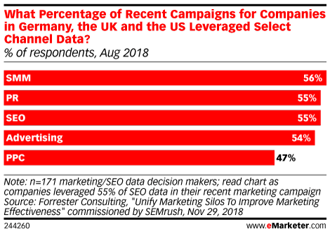 What Percentage of Recent Campaigns for Companies in Germany, the UK and the US Leveraged Select Channel Data? (% of respondents, Aug 2018)