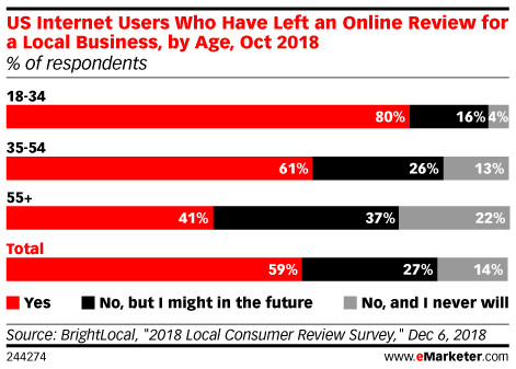 US Internet Users Who Have Left an Online Review for a Local Business, by Age, Oct 2018 (% of respondents)