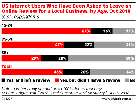 US Internet Users Who Have Been Asked to Leave an Online Review for a Local Business, by Age, Oct 2018 (% of respondents)