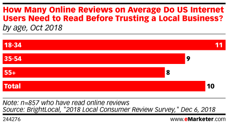 How Many Online Reviews on Average Do US Internet Users Need to Read Before Trusting a Local Business? (by age, Oct 2018)