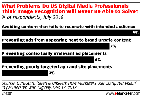 What Problems Do US Digital Media Professionals Think Image Recognition Will Never Be Able to Solve? (% of respondents, July 2018)