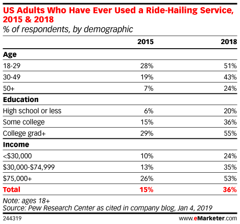 US Adults Who Have Ever Used a Ride-Hailing Service, 2015 & 2018 (% of respondents, by demographic)