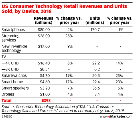 US Consumer Technology Retail Revenues and Units Sold, by Device, 2018