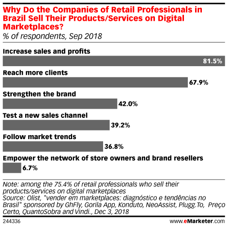 Why Do the Companies of Retail Professionals in Brazil Sell Their Products/Services on Digital Marketplaces? (% of respondents, Sep 2018)