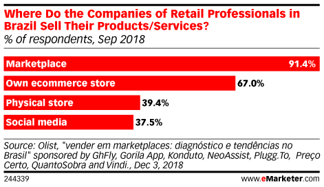 Where Do the Companies of Retail Professionals in Brazil Sell Their Products/Services? (% of respondents, Sep 2018)