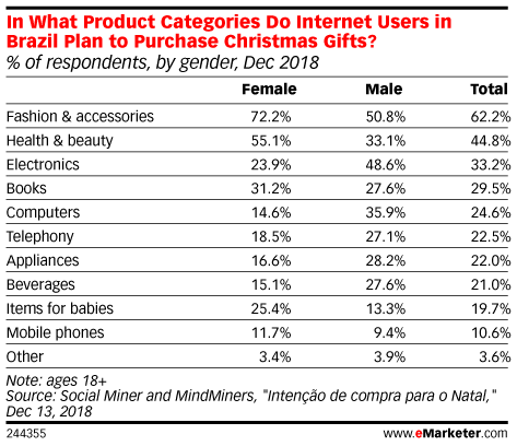 In What Product Categories Do Internet Users in Brazil Plan to Purchase Christmas Gifts? (% of respondents, by gender, Dec 2018)