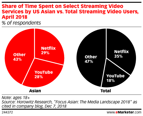Share of Time Spent on Select Streaming Video Services by US Asian vs. Total Streaming Video Users, April 2018 (% of respondents)