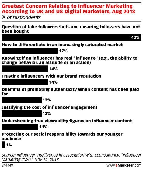 Greatest Concern Relating to Influencer Marketing According to UK and US Digital Marketers, Aug 2018 (% of respondents)