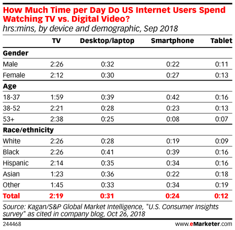 How Much Time per Day Do US Internet Users Spend Watching TV vs. Digital Video? (hrs:mins, by device and demographic, Sep 2018)