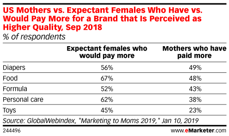 US Mothers vs. Expectant Females Who Have vs. Would Pay More for a Brand that Is Perceived as Higher Quality, Sep 2018 (% of respondents)