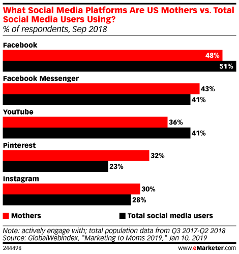 What Social Media Platforms Are US Mothers vs. Total Social Media Users Using? (% of respondents, Sep 2018)