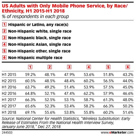 US Adults with Only Mobile Phone Service, by Race/Ethnicity, H1 2015-H1 2018 (% of respondents in each group)
