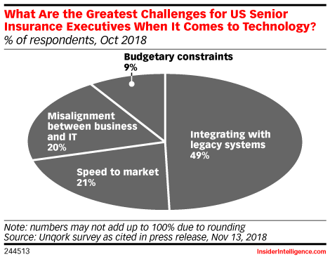 What Are the Greatest Challenges for US Senior Insurance Executives When It Comes to Technology? (% of respondents, Oct 2018)