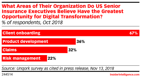 What Areas of Their Organization Do US Senior Insurance Executives Believe Have the Greatest Opportunity for Digital Transformation? (% of respondents, Oct 2018)