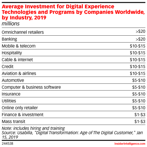 Average Investment for Digital Experience Technologies and Programs by Companies Worldwide, by Industry, 2019 (millions)