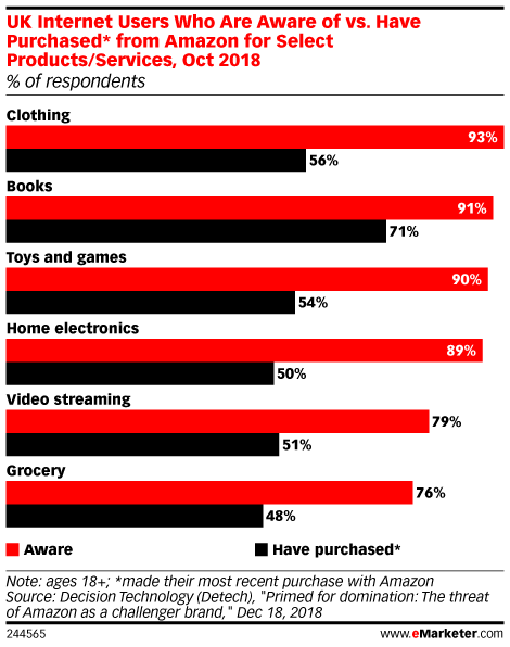 UK Internet Users Who Are Aware of vs. Have Purchased* from Amazon for Select Products/Services, Oct 2018 (% of respondents)