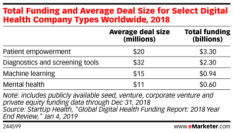 Total Funding and Average Deal Size for Select Digital Health Company Types Worldwide, 2018