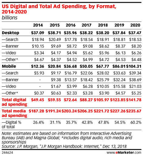 US Digital and Total Ad Spending, by Format, 2014-2020 (billions)