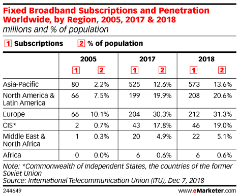 Fixed Broadband Subscriptions and Penetration Worldwide, by Region, 2005, 2017 & 2018 (millions and % of population)