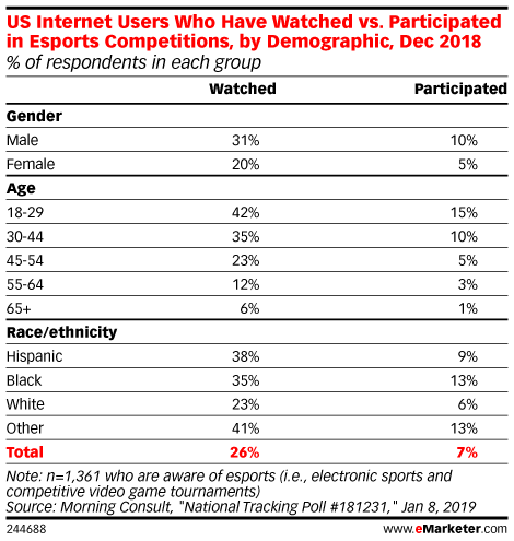 US Internet Users Who Have Watched vs. Participated in Esports Competitions, by Demographic, Dec 2018 (% of respondents in each group)
